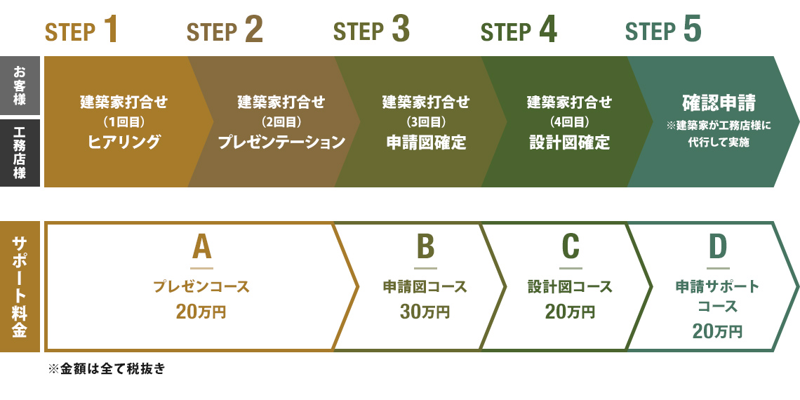 HBデザインサポート 価格