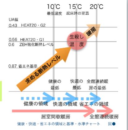 南雄三氏の住宅性能レクチャーシリーズ「自分でつくろう My断熱基準」
