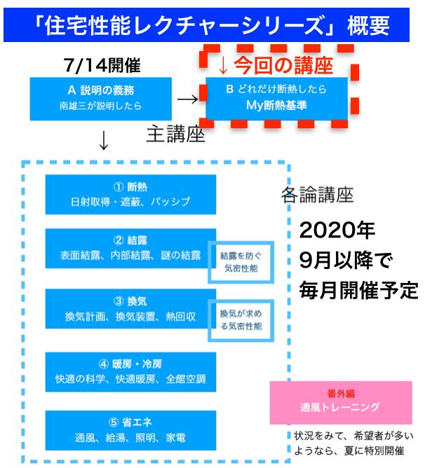 南雄三氏による住宅性能レクチャーシリーズ