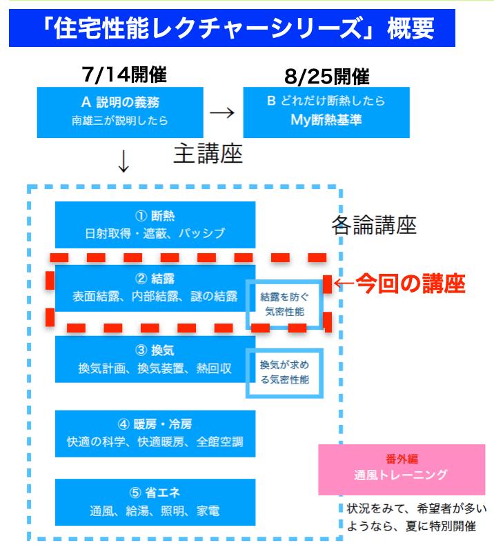 南雄三氏の住宅性能レクチャーシリーズ各論講座2「結露」