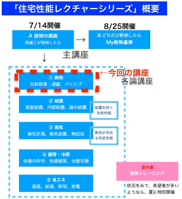 南雄三氏の住宅性能レクチャーシリーズ