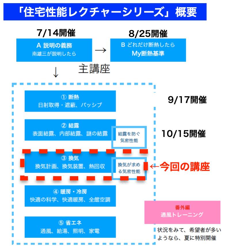 南雄三氏の住宅性能レクチャーシリーズ各論講座3「換気」開催