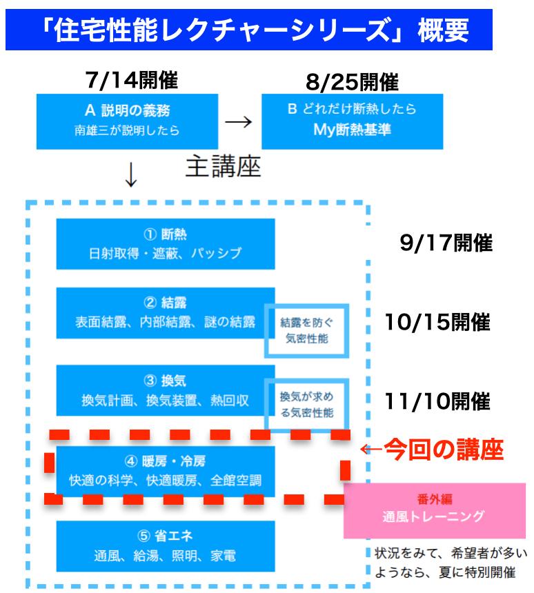 南雄三氏の住宅性能レクチャーシリーズ各論講座4「暖冷房」